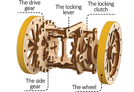 Mechanism STEM cognitive puzzle «The Car Differential»